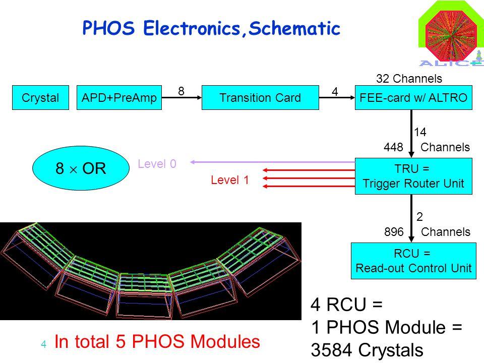4 CrystalAPD+PreAmpTransition CardFEE-card w/ ALTRO 8 4 TRU = Trigger Router Unit 14 RCU = Read-out Control Unit 2 4 RCU = 1 PHOS Module = 3584 Crysta