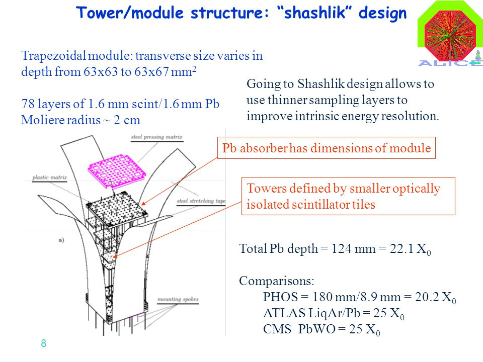 "8 Tower/module structure: ""shashlik"" design Total Pb depth = 124 mm = 22.1 X 0 Comparisons: PHOS = 180 mm/8.9 mm = 20.2 X 0 ATLAS LiqAr/Pb = 25 X 0 CM"