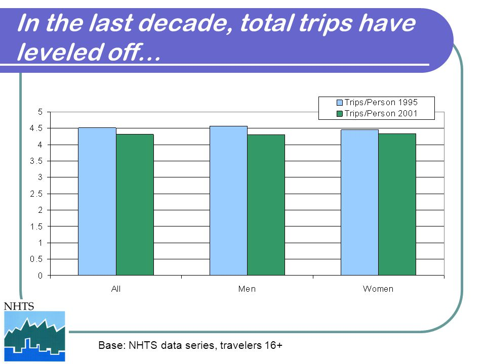 Base: NHTS data series, travelers 16+ In the last decade, total trips have leveled off…