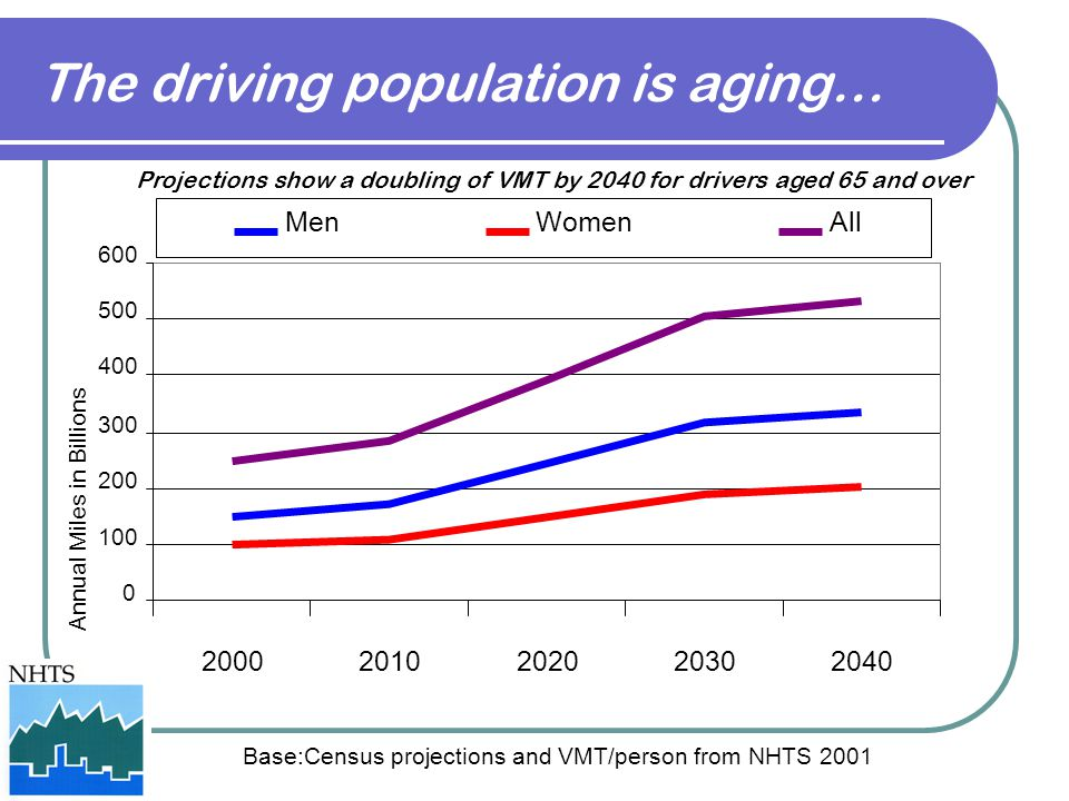 0 100 200 300 400 500 600 20002010202020302040 Annual Miles in Billions MenWomenAll The driving population is aging… Projections show a doubling of VMT by 2040 for drivers aged 65 and over Base:Census projections and VMT/person from NHTS 2001