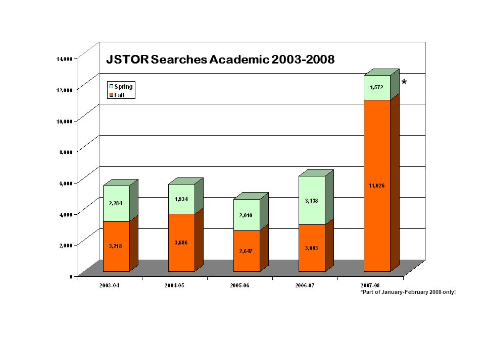 JSTOR Searches Academic 2003-2008 * *Part of January-February 2008 only!