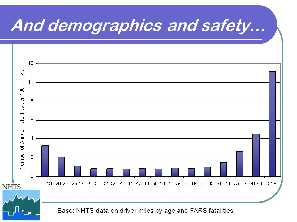 And demographics and safety… Base: NHTS data on driver miles by age and FARS fatalities