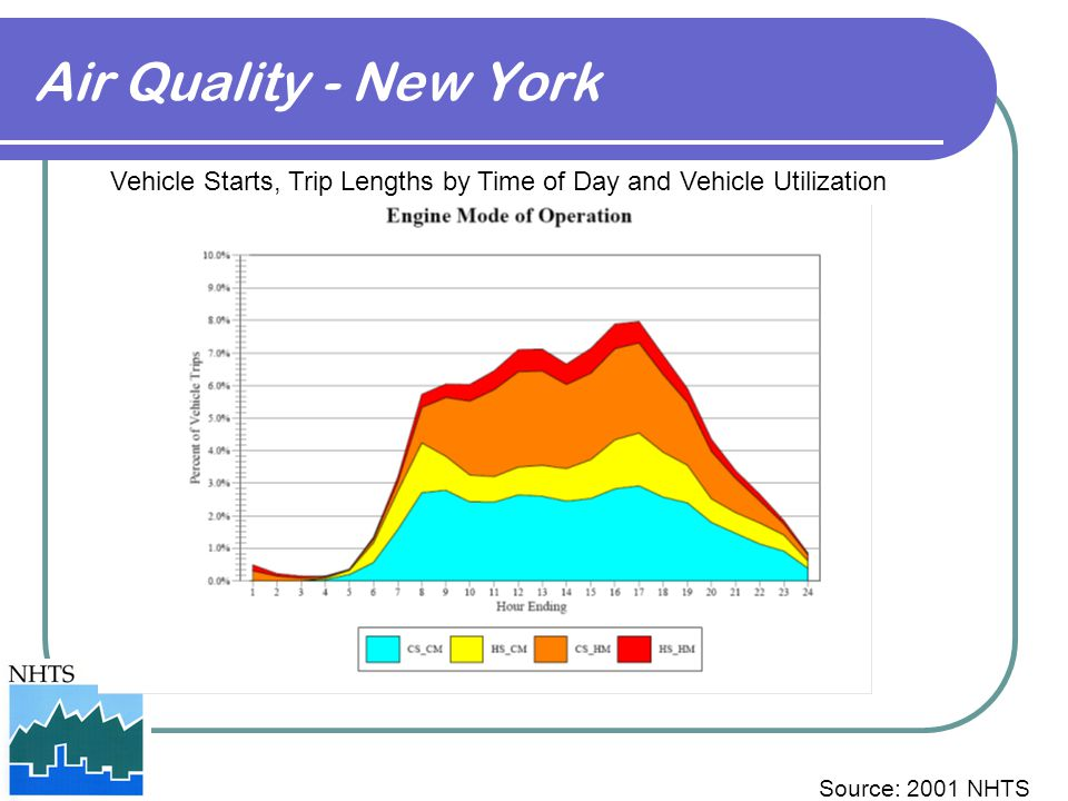 Air Quality - New York Vehicle Starts, Trip Lengths by Time of Day and Vehicle Utilization Source: 2001 NHTS