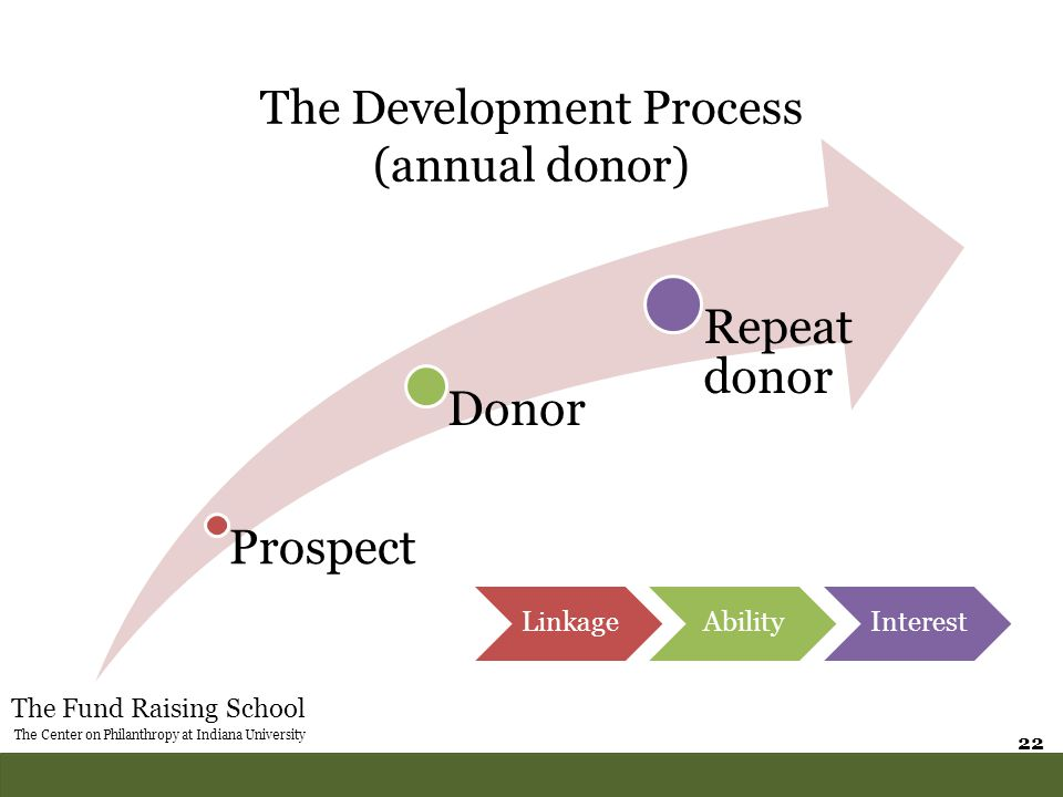 The Fund Raising School The Center on Philanthropy at Indiana University 22 The Development Process (annual donor) Prospect Donor Repeat donor Linkage