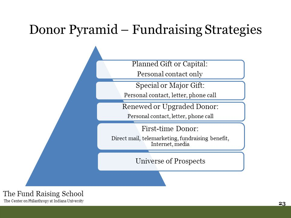 The Fund Raising School The Center on Philanthropy at Indiana University 23 Donor Pyramid – Fundraising Strategies Planned Gift or Capital: Personal c