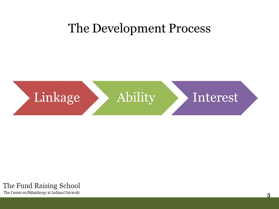 The Fund Raising School The Center on Philanthropy at Indiana University 5 The Development Process LinkageAbilityInterest