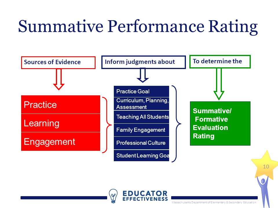 Summative Performance Rating Practice Learning Engagement Summative/ Formative Evaluation Rating Curriculum, Planning, Assessment Practice Goal Teaching All Students Family Engagement Professional Culture Student Learning Goal Inform judgments about Sources of Evidence To determine the 10