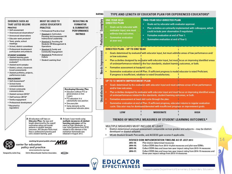 Massachusetts Department of Elementary & Secondary Education 14