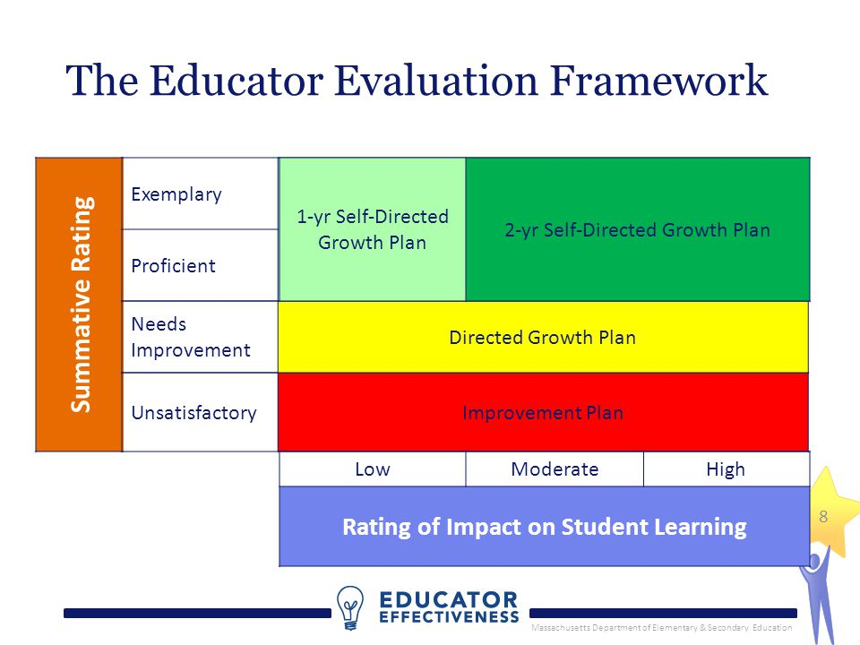 Massachusetts Department of Elementary & Secondary Education Lessons Learned (so far!), cont'd…  We both have stakeholders to whom we must respond.
