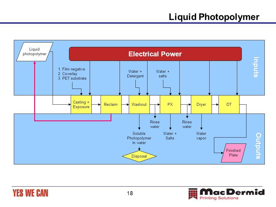 18 Liquid Photopolymer Liquid photopolymer Casting + Exposure ReclaimDTPXWashout Finished Plate 1.