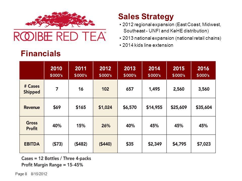 Financials Page 8 8/15/2012 Sales Strategy 2012 regional expansion (East Coast, Midwest, Southeast - UNFI and KeHE distribution) 2013 national expansion (national retail chains) 2014 kids line extension