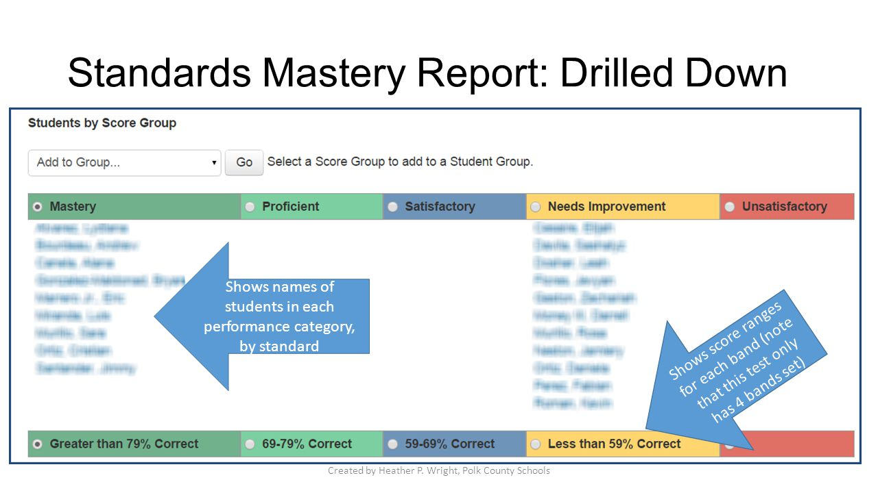 Standards Mastery Report: Drilled Down Shows names of students in each performance category, by standard Shows score ranges for each band (note that t