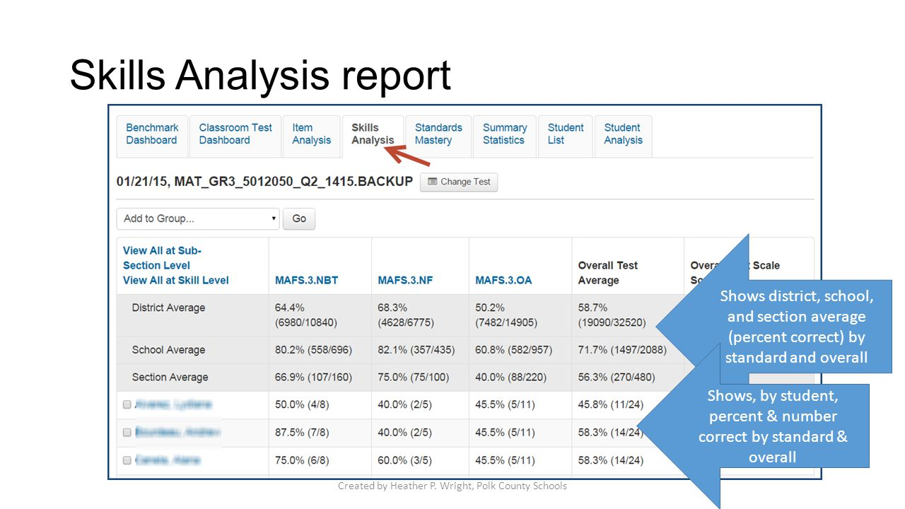 Skills Analysis report Shows district, school, and section average (percent correct) by standard and overall Shows, by student, percent & number corre
