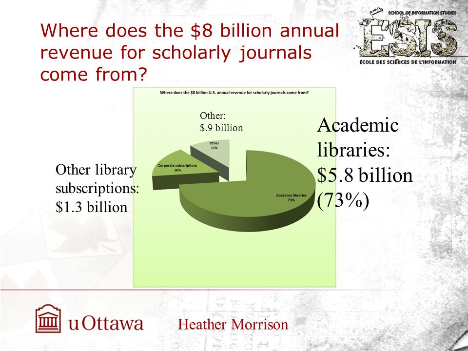 Where does the $8 billion annual revenue for scholarly journals come from? Heather Morrison Academic libraries: $5.8 billion (73%) Other library subsc