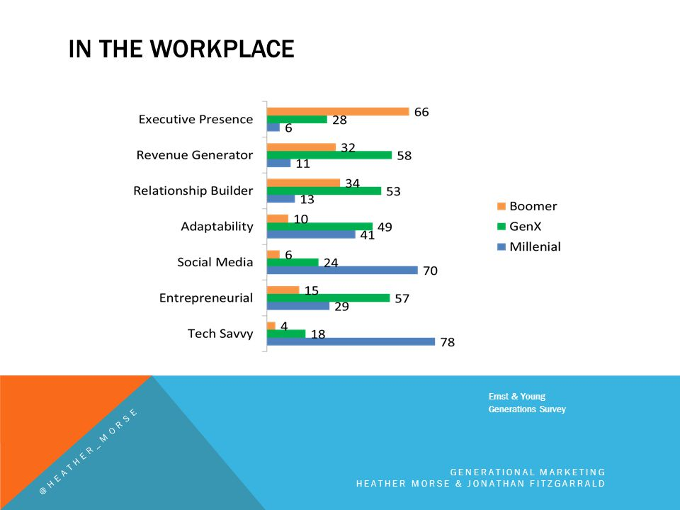 IN THE WORKPLACE Ernst & Young Generations Survey GENERATIONAL MARKETING HEATHER MORSE & JONATHAN FITZGARRALD @HEATHER_MORSE