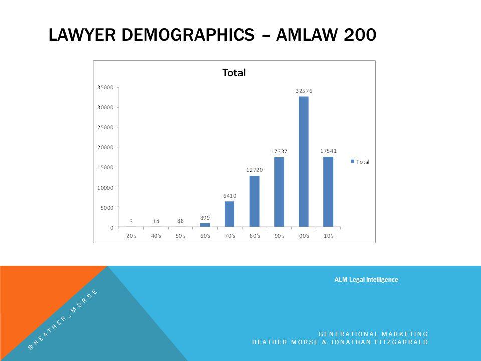 LAWYER DEMOGRAPHICS – AMLAW 200 ALM Legal Intelligence GENERATIONAL MARKETING HEATHER MORSE & JONATHAN FITZGARRALD @HEATHER_MORSE