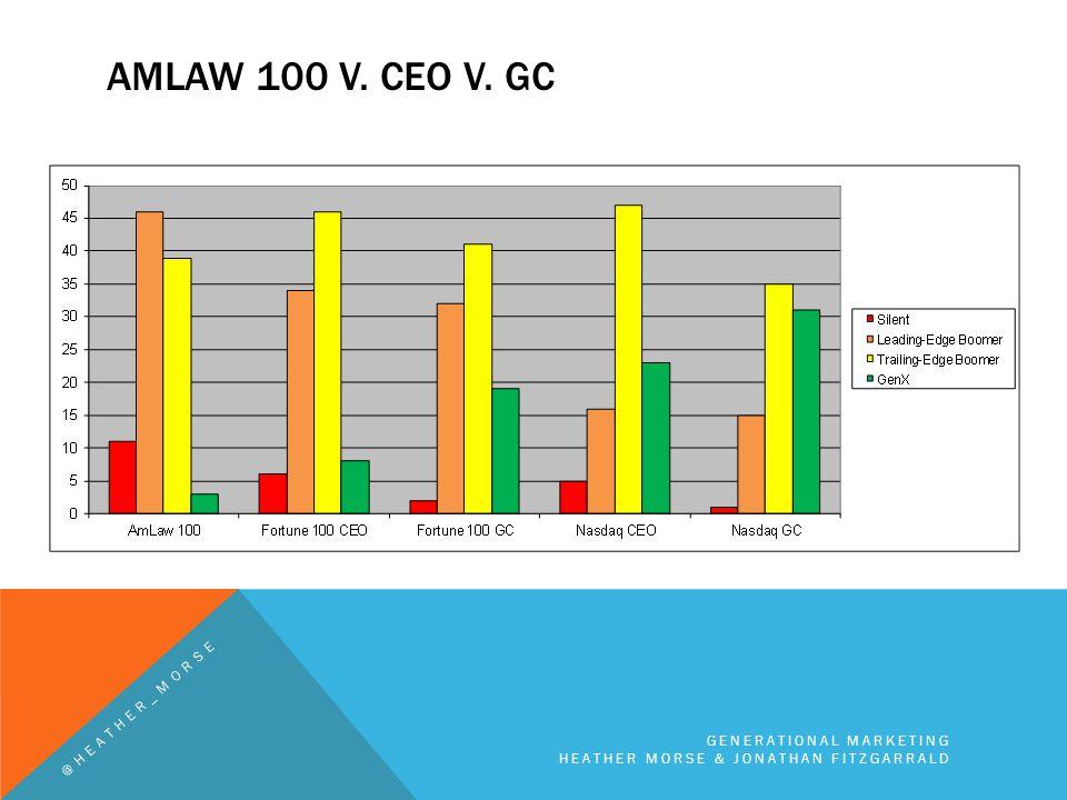 AMLAW 100 V. CEO V. GC GENERATIONAL MARKETING HEATHER MORSE & JONATHAN FITZGARRALD @HEATHER_MORSE