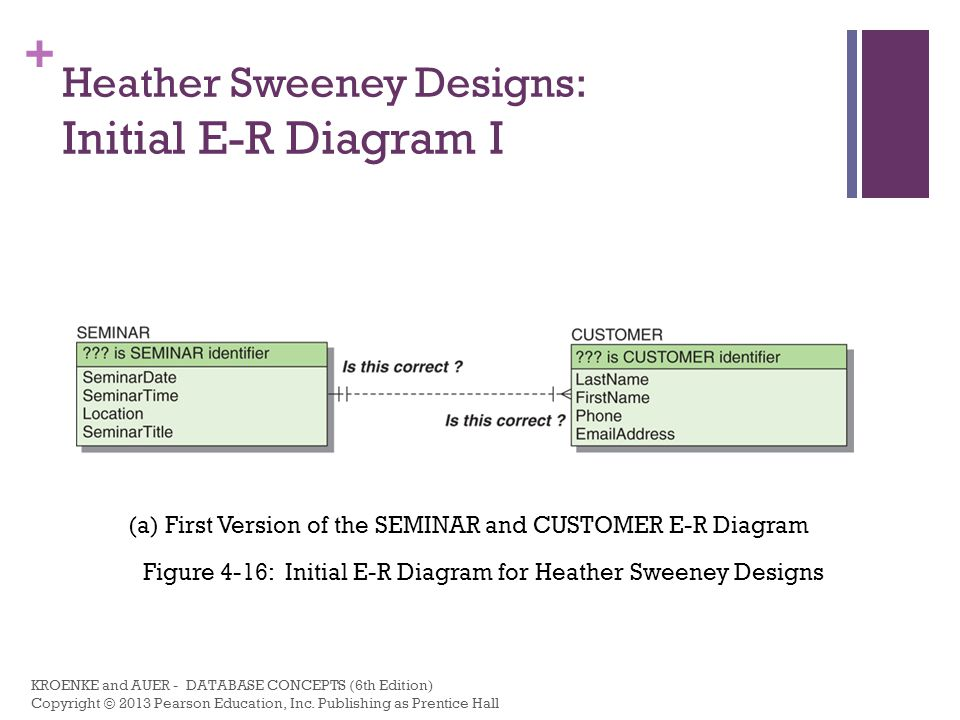 + Heather Sweeney Designs: Initial E-R Diagram II Figure 4-16: Initial E-R Diagram for Heather Sweeney Designs (b) Second Version of the SEMINAR and CUSTOMER E-R Diagram KROENKE and AUER - DATABASE CONCEPTS (6th Edition) Copyright © 2013 Pearson Education, Inc.