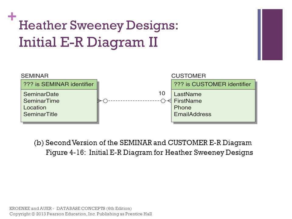 + Heather Sweeney Designs: Initial E-R Diagram III (c) Third Version of the SEMINAR and CUSTOMER E-R Diagram Figure 4-16: Initial E-R Diagram for Heather Sweeney Designs KROENKE and AUER - DATABASE CONCEPTS (6th Edition) Copyright © 2013 Pearson Education, Inc.