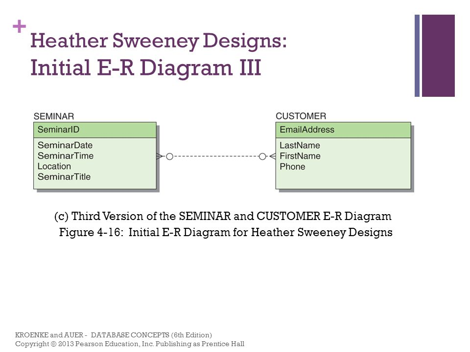 + Heather Sweeney Designs: Database Design Schema SEMINAR (SiminarID, SeminarDate, SeminarTime, Location, SeminarTitle) CUSTOMER (EmailAddress, LastName, FirstName, Phone, StreetAddress, City, State, Zip) SEMINAR_CUSTOMER (SeminarID, EmailAddress) CONTACT (EmailAddress, ContactDate, ContactNumber, ContatType, SeminarID) PRODUCT (ProductNumber, Description, UnitPrice, QuantityOnHand) INVOICE (InvoiceNumber, InvoiceDate, PaymentType, SubTotal, Tax, Total, EmailAddress) LINE_ITEM (InvoiceNumber, LineNumber, Quantity, UnitPrice, Total, ProductNumber) KROENKE and AUER - DATABASE CONCEPTS (6th Edition) Copyright © 2013 Pearson Education, Inc.