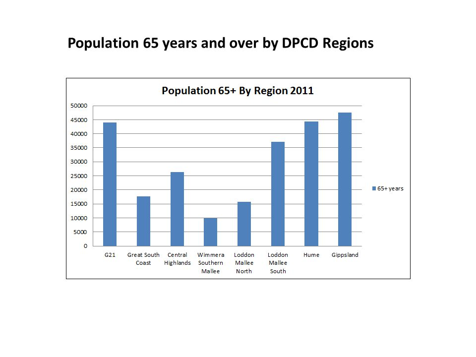 Population 65 years and over by DPCD Regions