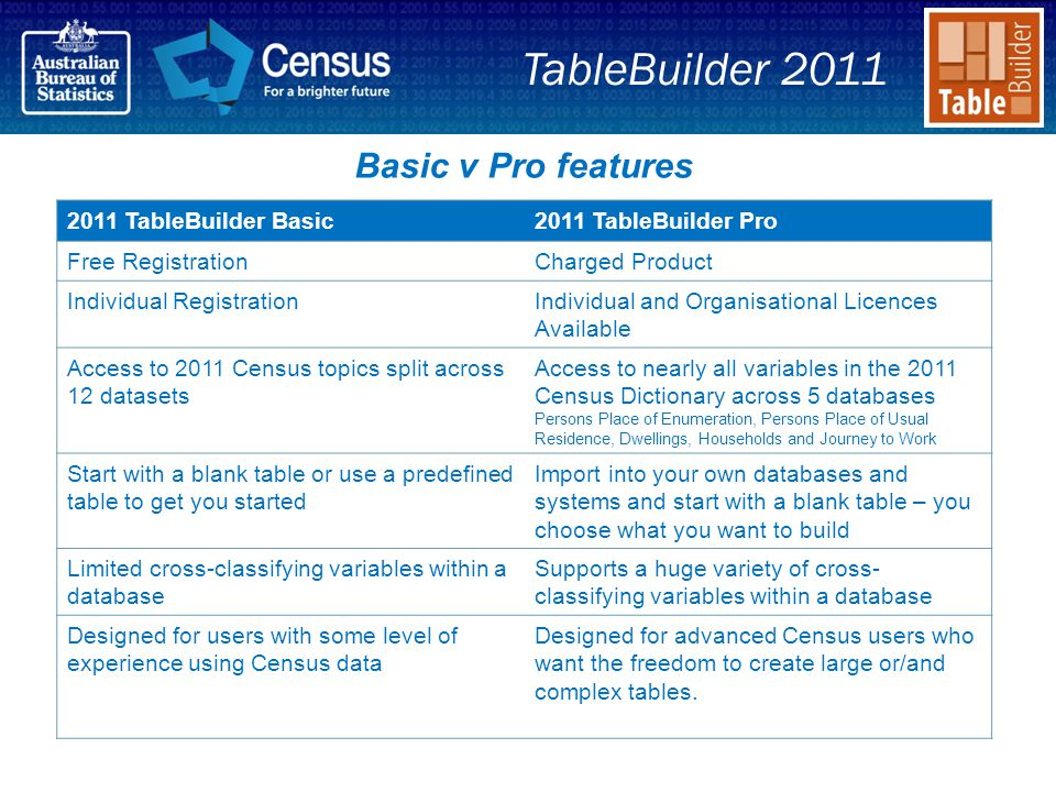 2011 TableBuilder Basic2011 TableBuilder Pro Free RegistrationCharged Product Individual RegistrationIndividual and Organisational Licences Available Access to 2011 Census topics split across 12 datasets Access to nearly all variables in the 2011 Census Dictionary across 5 databases Persons Place of Enumeration, Persons Place of Usual Residence, Dwellings, Households and Journey to Work Start with a blank table or use a predefined table to get you started Import into your own databases and systems and start with a blank table – you choose what you want to build Limited cross-classifying variables within a database Supports a huge variety of cross- classifying variables within a database Designed for users with some level of experience using Census data Designed for advanced Census users who want the freedom to create large or/and complex tables.