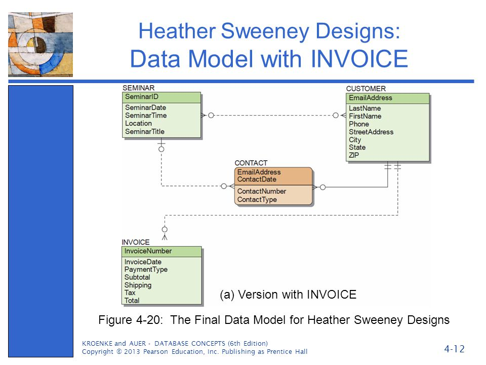 Heather Sweeney Designs: Data Model with INVOICE KROENKE and AUER - DATABASE CONCEPTS (6th Edition) Copyright © 2013 Pearson Education, Inc. Publishin