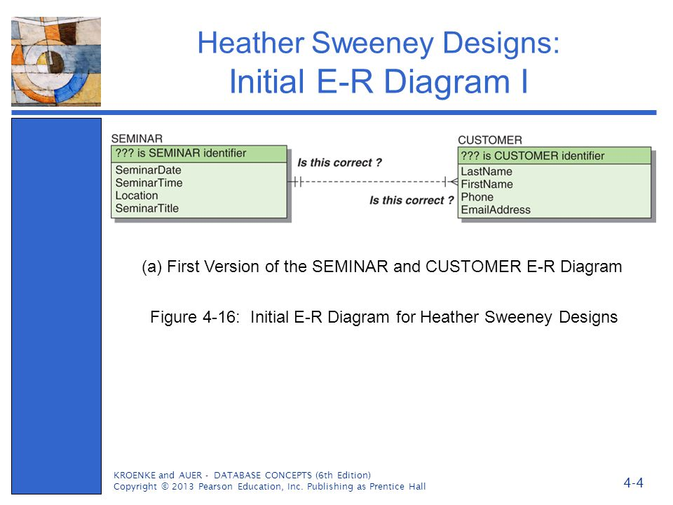Heather Sweeney Designs: Initial E-R Diagram I KROENKE and AUER - DATABASE CONCEPTS (6th Edition) Copyright © 2013 Pearson Education, Inc. Publishing
