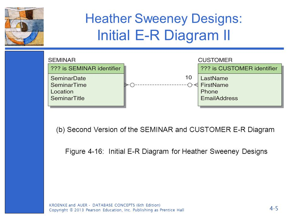Heather Sweeney Designs: Initial E-R Diagram II KROENKE and AUER - DATABASE CONCEPTS (6th Edition) Copyright © 2013 Pearson Education, Inc. Publishing