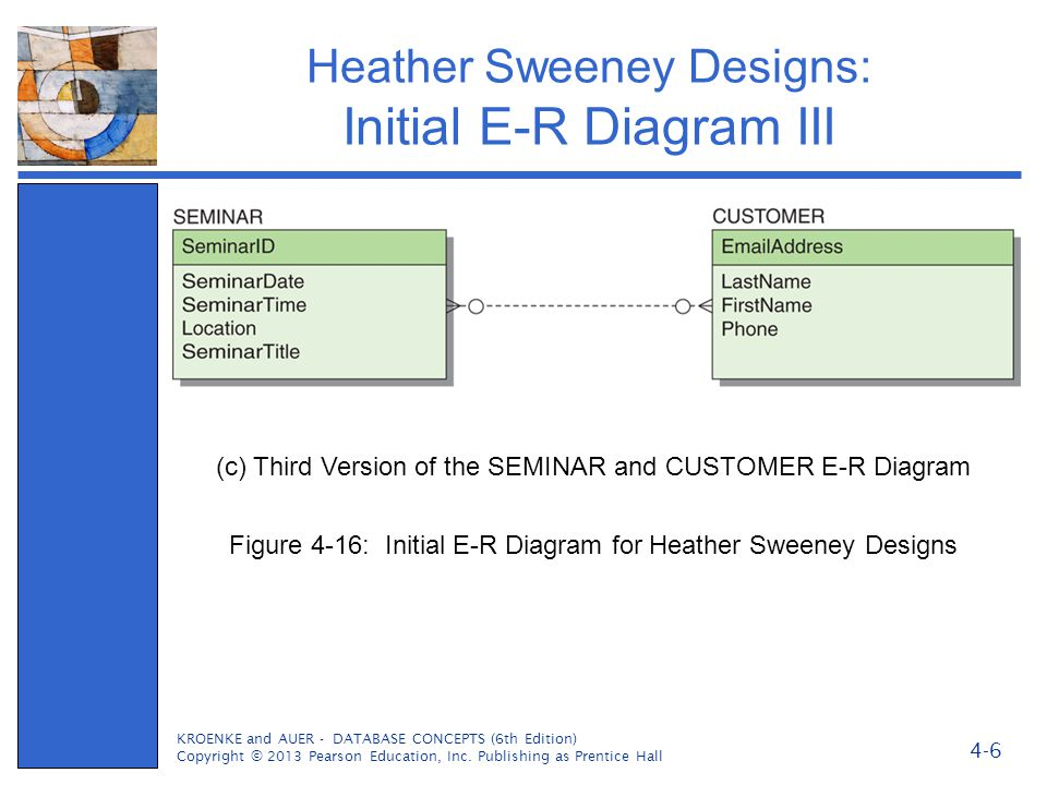 Heather Sweeney Designs: Initial E-R Diagram III KROENKE and AUER - DATABASE CONCEPTS (6th Edition) Copyright © 2013 Pearson Education, Inc. Publishin