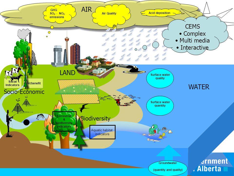 Aquatic habitat indicators WATER Biodiversity Groundwater (quantity and quality) Acid deposition Air Quality AIR Clima te Chan ge Social Indicators Co
