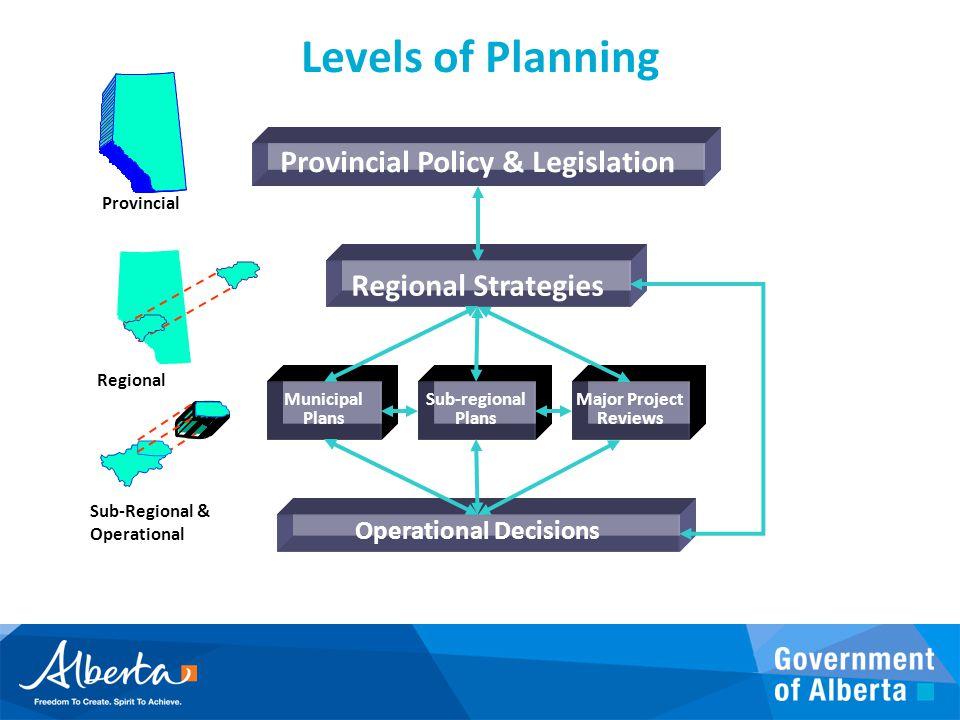 Provincial Regional Strategies Sub-Regional & Operational Operational Decisions Levels of Planning Major Project Reviews Sub-regional Plans Municipal