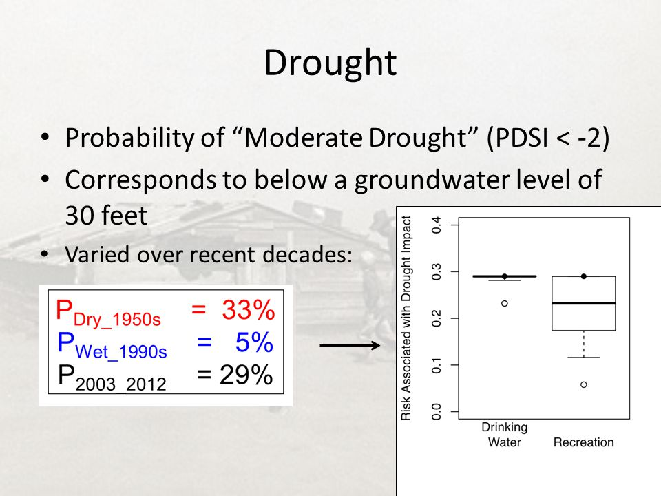 "Drought Probability of ""Moderate Drought"" (PDSI < -2) Corresponds to below a groundwater level of 30 feet Varied over recent decades:"