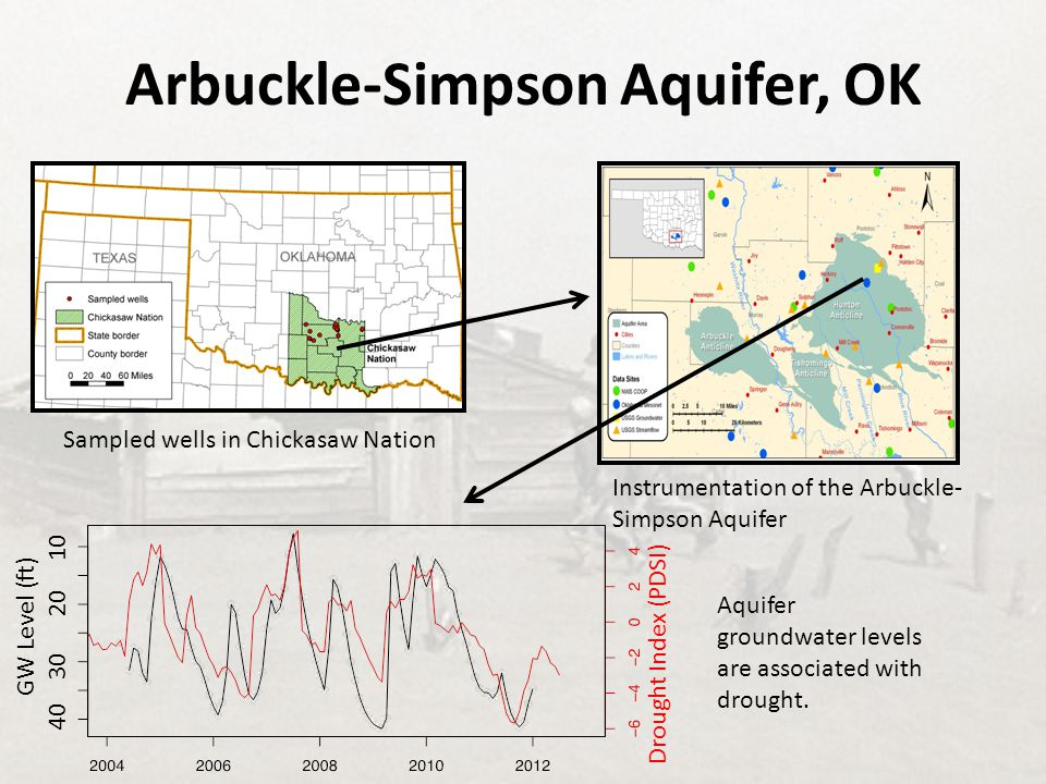Arbuckle-Simpson Aquifer, OK Aquifer groundwater levels are associated with drought. Sampled wells in Chickasaw Nation Instrumentation of the Arbuckle