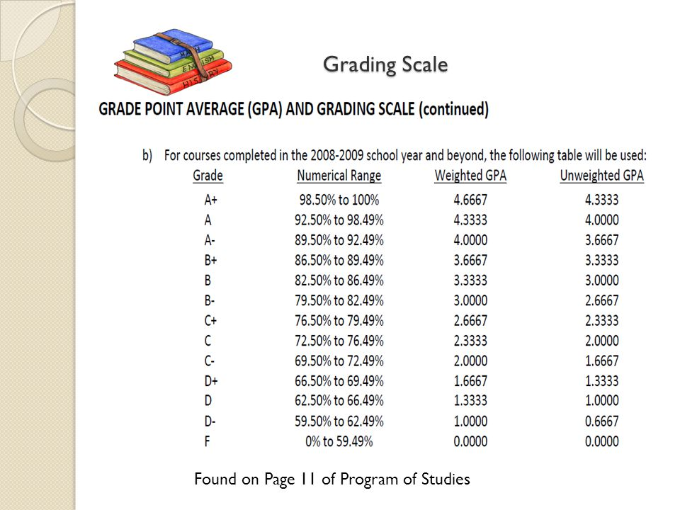 Grading Scale Found on Page 11 of Program of Studies