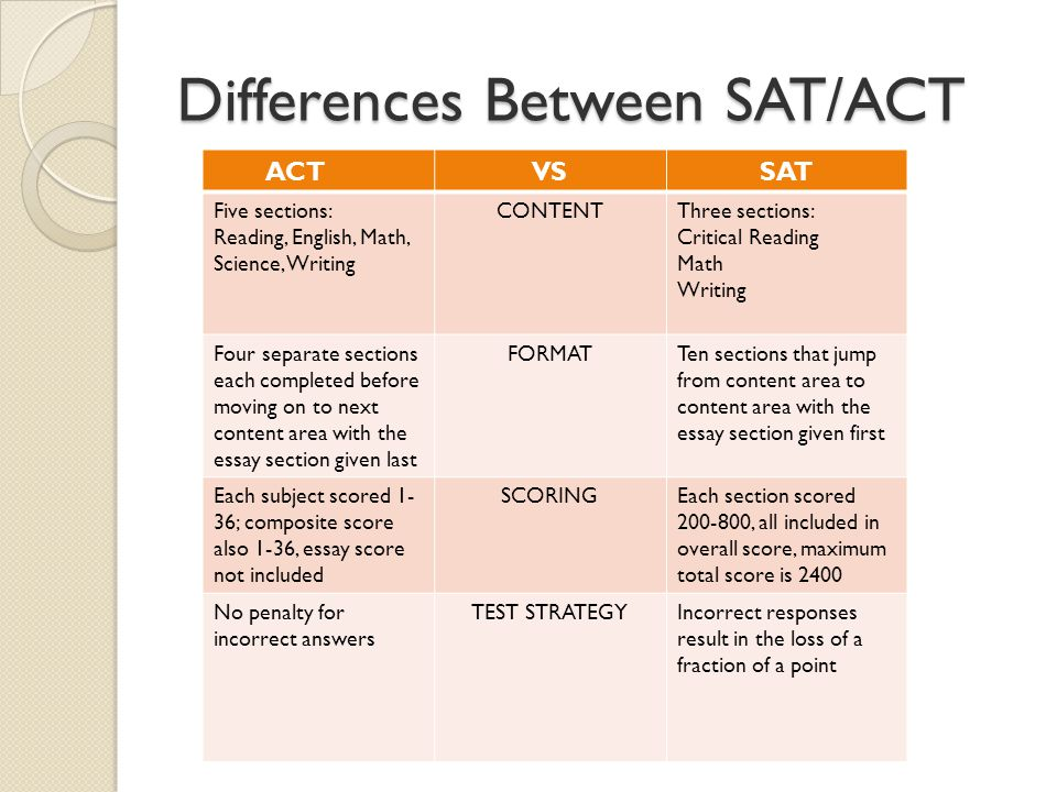 Differences Between SAT/ACT ACTVSSAT Five sections: Reading, English, Math, Science, Writing CONTENTThree sections: Critical Reading Math Writing Four separate sections each completed before moving on to next content area with the essay section given last FORMATTen sections that jump from content area to content area with the essay section given first Each subject scored 1- 36; composite score also 1-36, essay score not included SCORINGEach section scored 200-800, all included in overall score, maximum total score is 2400 No penalty for incorrect answers TEST STRATEGYIncorrect responses result in the loss of a fraction of a point