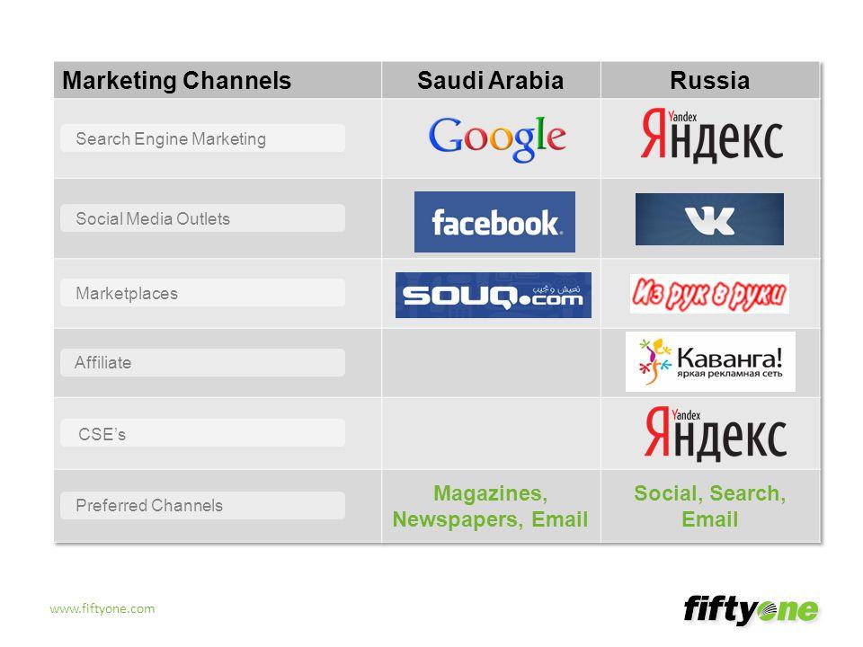 www.fiftyone.com RUSSIA Yandex Social: VK.com Categories: Kids SAUDI ARABIA Google.ae Facebook.com Category: Women's Clothing