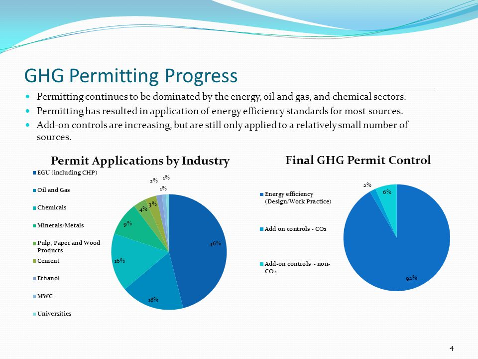 GHG Permitting Progress Permitting continues to be dominated by the energy, oil and gas, and chemical sectors. Permitting has resulted in application