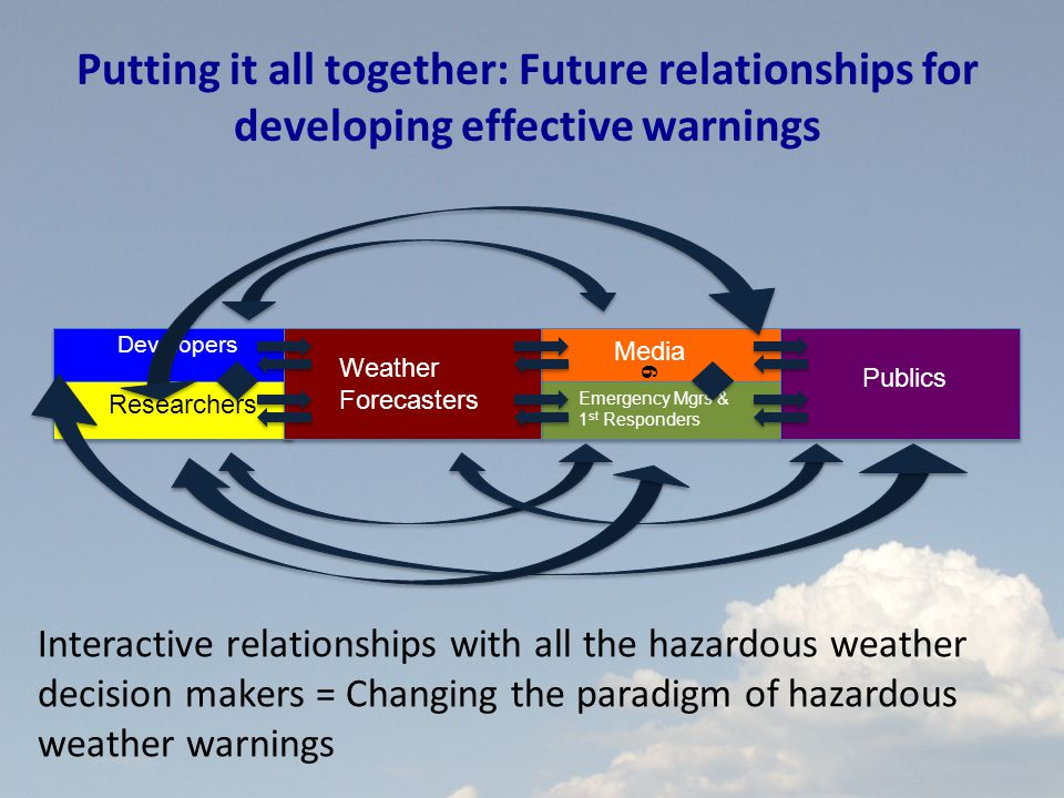 Putting it all together: Future relationships for developing effective warnings Interactive relationships with all the hazardous weather decision makers = Changing the paradigm of hazardous weather warnings Publics Weather Forecasters Media Emergency Mgrs & 1 st Responders 6 Developers Researchers