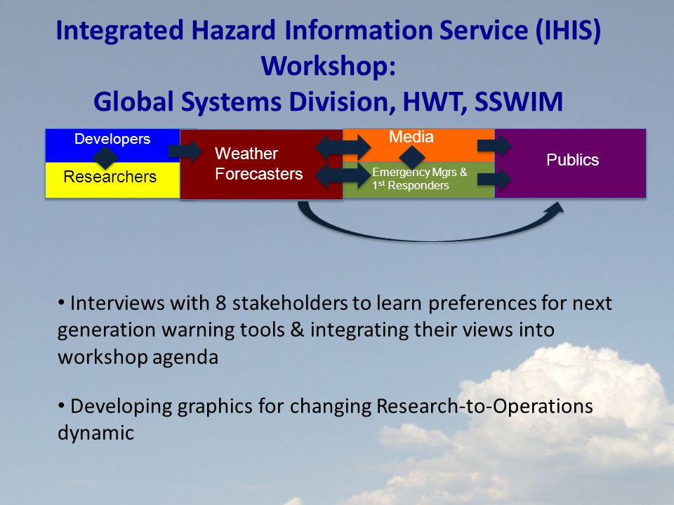 Publics Weather Forecasters Media Emergency Mgrs & 1 st Responders 6 Developers Researchers Integrated Hazard Information Service (IHIS) Workshop: Global Systems Division, HWT, SSWIM Interviews with 8 stakeholders to learn preferences for next generation warning tools & integrating their views into workshop agenda Developing graphics for changing Research-to-Operations dynamic