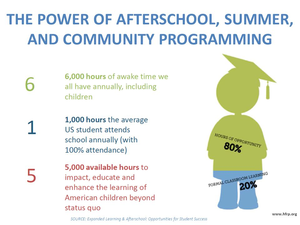 THE POWER OF AFTERSCHOOL, SUMMER, AND COMMUNITY PROGRAMMING SOURCE: Expanded Learning & Afterschool: Opportunities for Student Success www.hfrp.org
