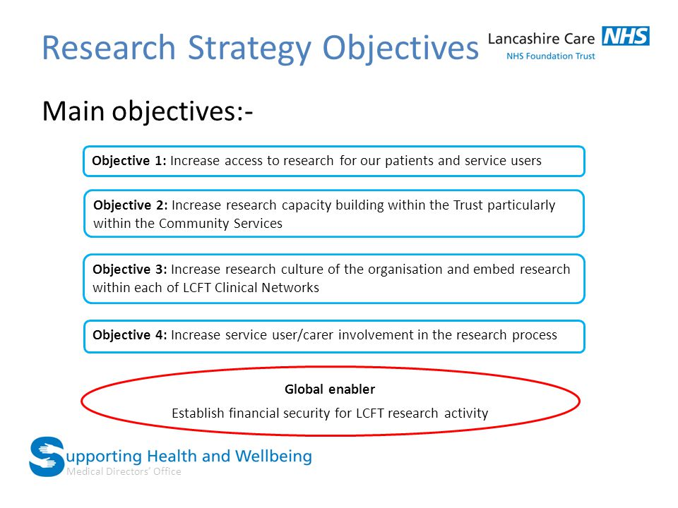 Medical Directors' Office Research Strategy Objectives Main objectives:- Objective 1: Increase access to research for our patients and service users O