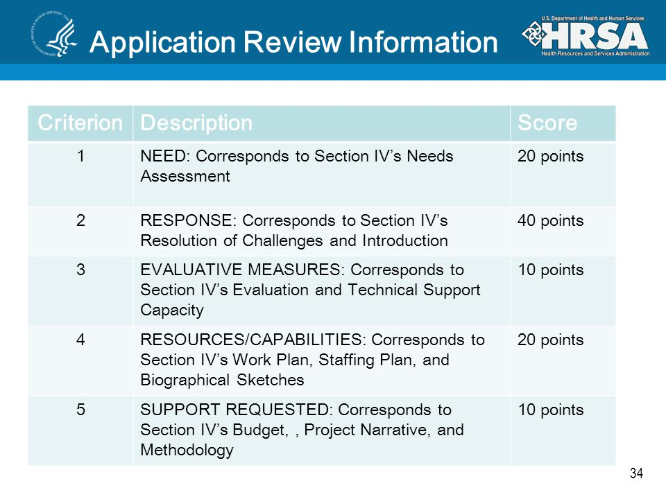 34 Application Review Information CriterionDescriptionScore 1NEED: Corresponds to Section IV's Needs Assessment 20 points 2RESPONSE: Corresponds to Se