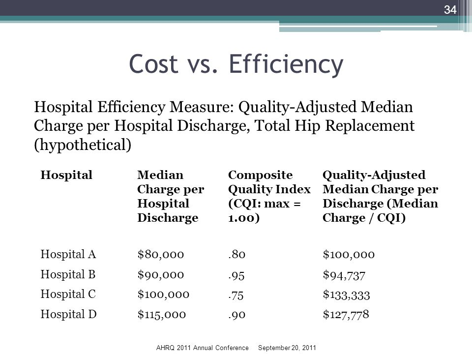 AHRQ 2011 Annual Conference September 20, 2011 Cost vs.