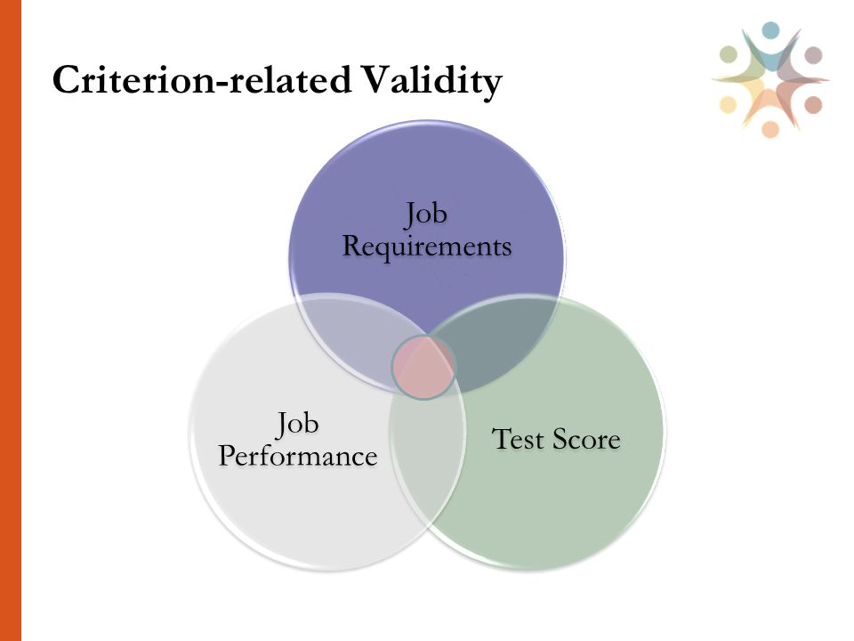 Criterion-related Validity Job Requirements Test Score Job Performance