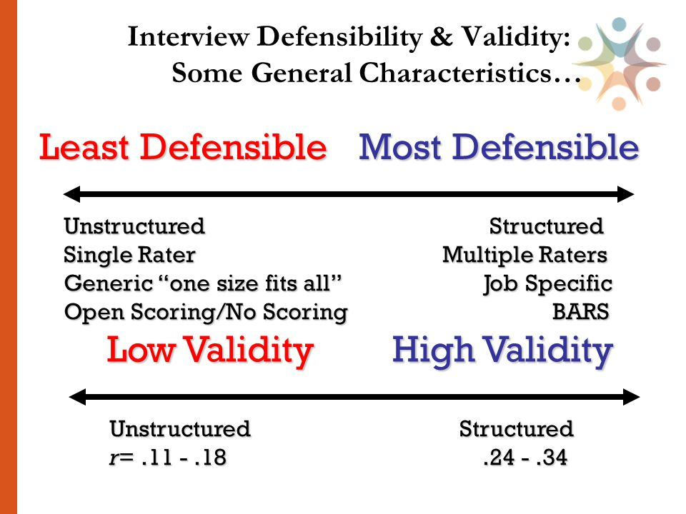 Interview Defensibility & Validity: Some General Characteristics… Unstructured Structured Single Rater Multiple Raters Generic one size fits all Job Specific Open Scoring/No Scoring BARS Least Defensible Most Defensible Unstructured Structured r=.11 -.18.24 -.34 r=.11 -.18.24 -.34 Low Validity High Validity