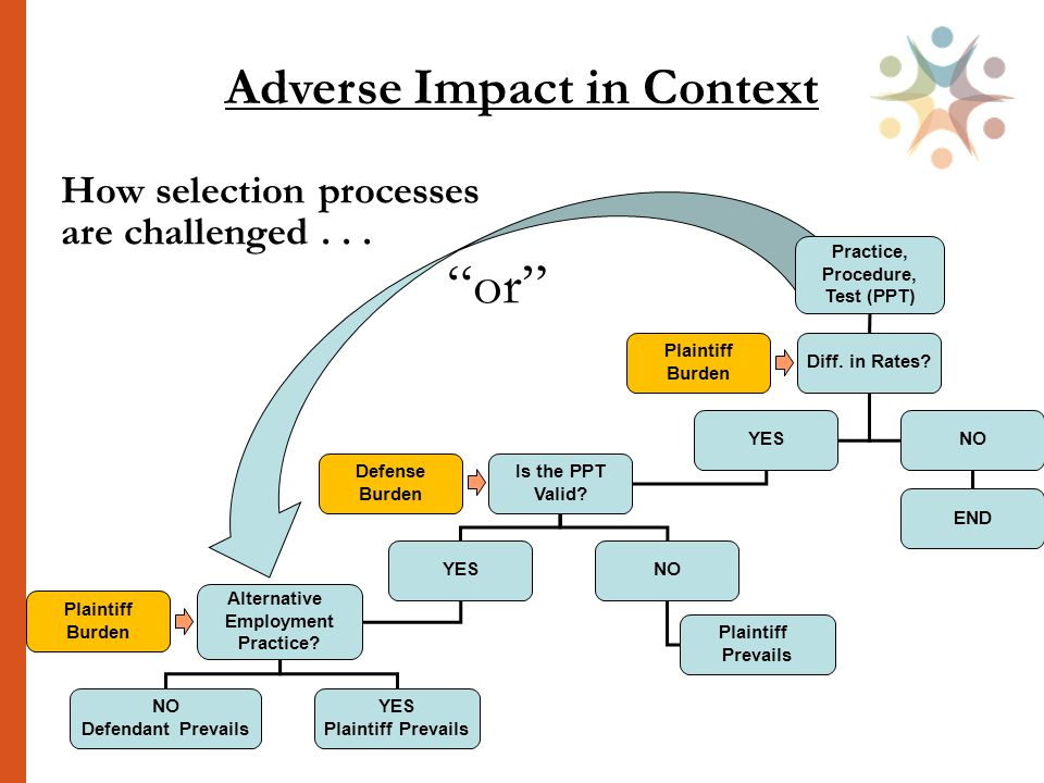 Adverse Impact in Context or Diff. in Rates. YESNO Is the PPT Valid.