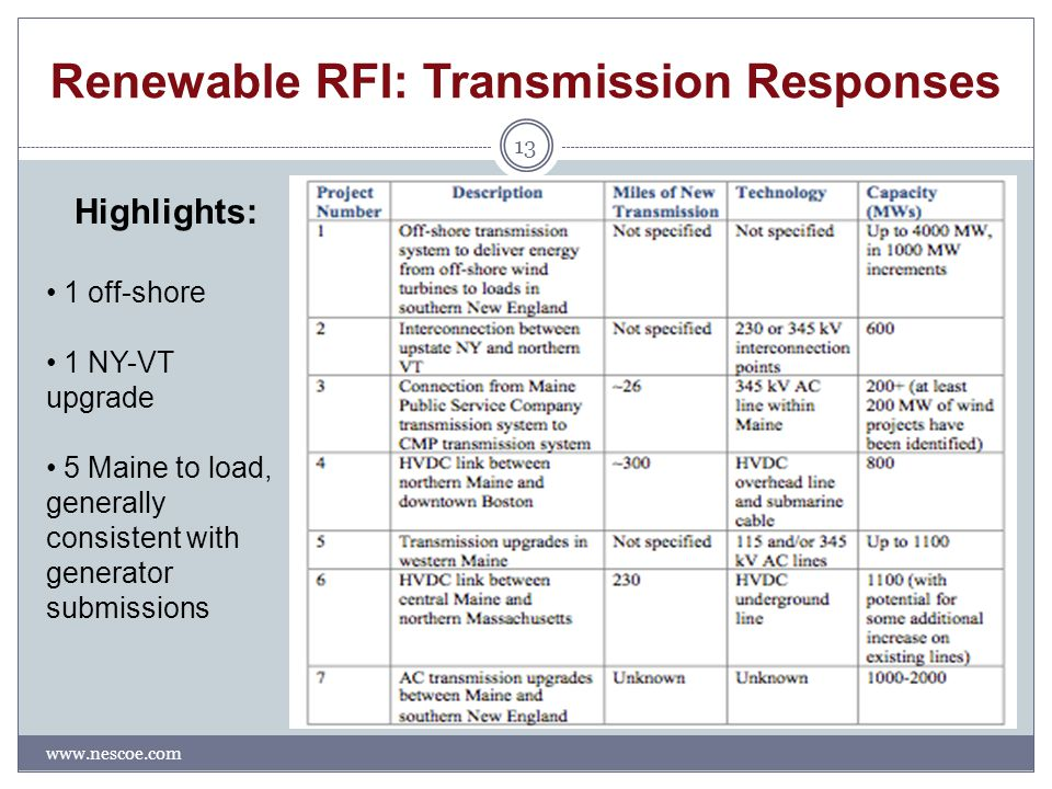 Renewable RFI: Transmission Responses www.nescoe.com 13 Highlights: 1 off-shore 1 NY-VT upgrade 5 Maine to load, generally consistent with generator submissions