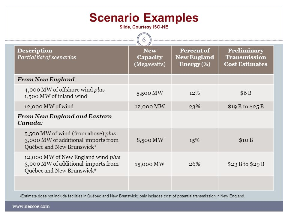 Scenario Examples Slide, Courtesy ISO-NE www.nescoe.com 6 Description Partial list of scenarios New Capacity (Megawatts) Percent of New England Energy (%) Preliminary Transmission Cost Estimates From New England: 4,000 MW of offshore wind plus 1,500 MW of inland wind 5,500 MW12%$6 B 12,000 MW of wind12,000 MW23%$19 B to $25 B From New England and Eastern Canada: 5,500 MW of wind (from above) plus 3,000 MW of additional imports from Québec and New Brunswick* 8,500 MW15%$10 B 12,000 MW of New England wind plus 3,000 MW of additional imports from Québec and New Brunswick* 15,000 MW26%$23 B to $29 B Estimate does not include facilities in Québec and New Brunswick; only includes cost of potential transmission in New England.