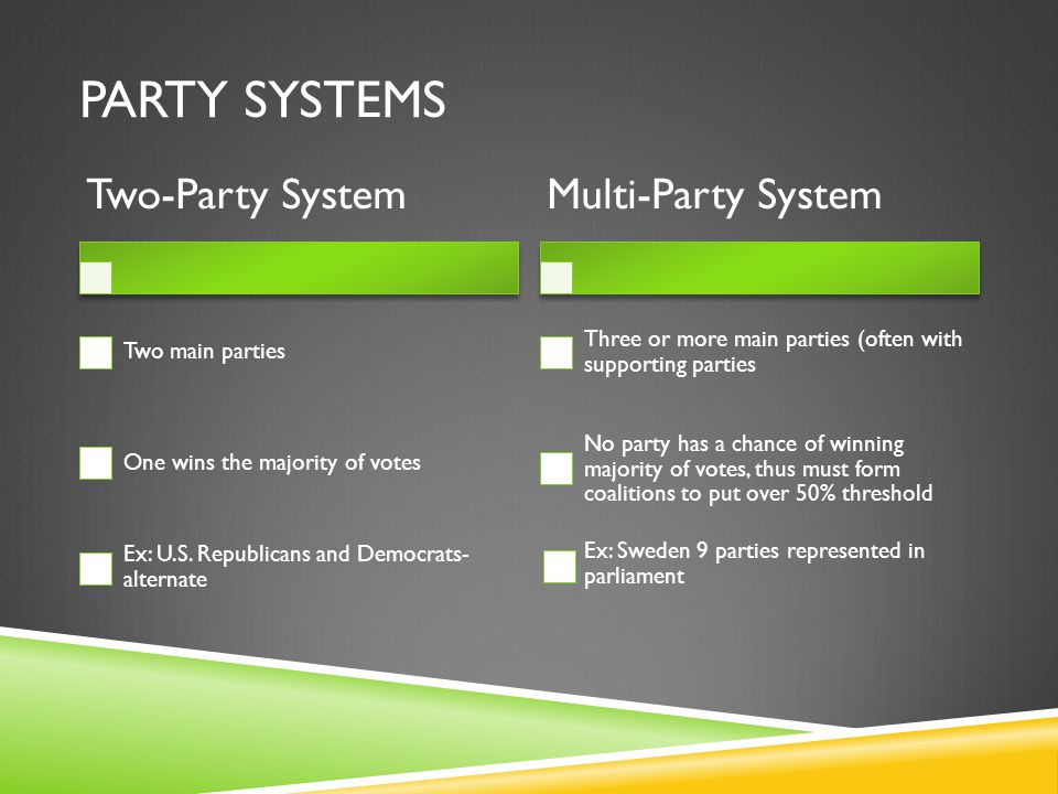 PARTY SYSTEMS Two-Party System Two main parties One wins the majority of votes Ex: U.S.